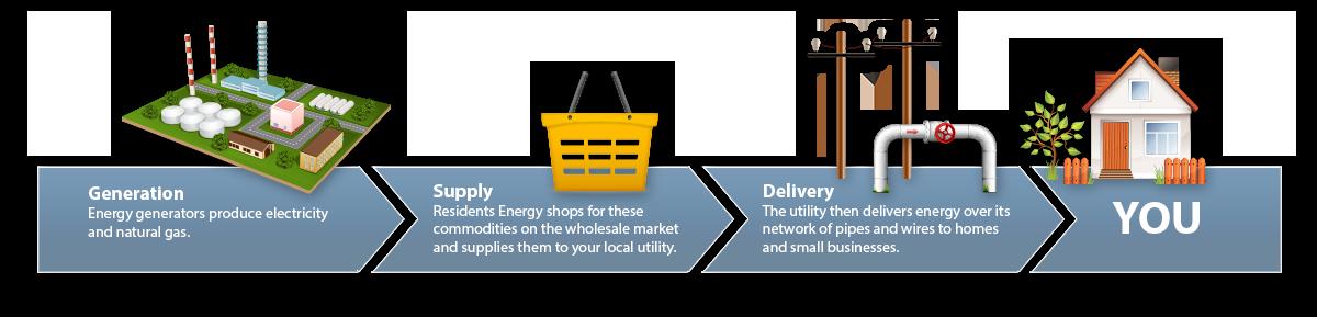 Residents Energy | Residential Energy Supplier